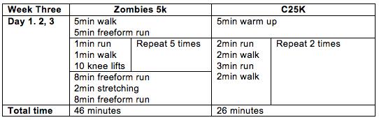 Zombies vs C25K